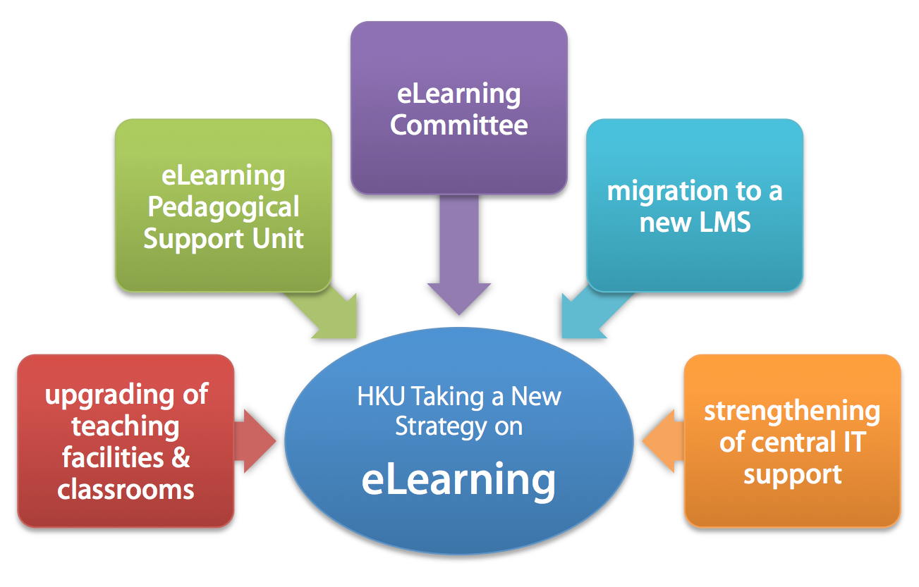 HKU Taking a New Strategy on e-learning