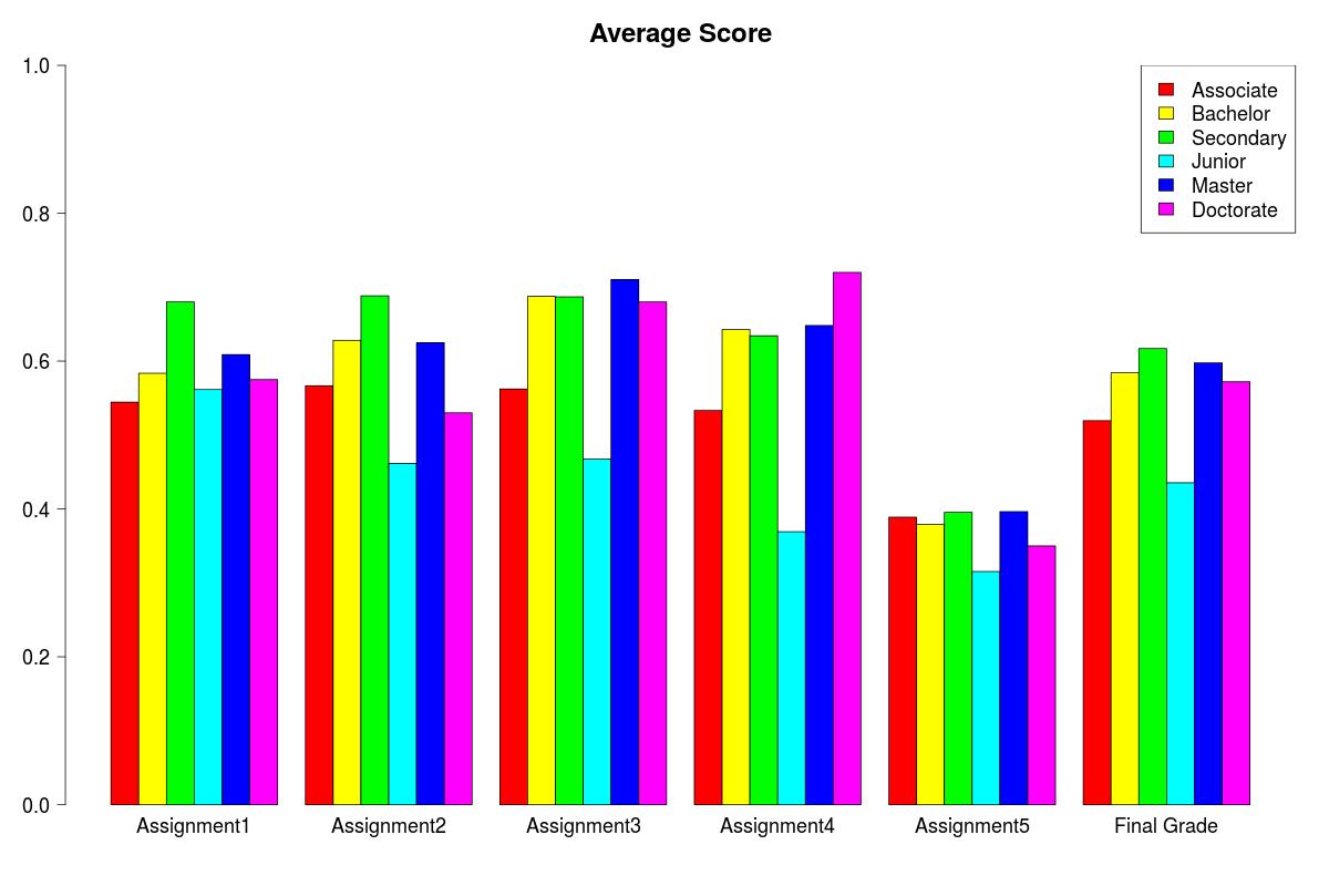 MOOC Data: Education